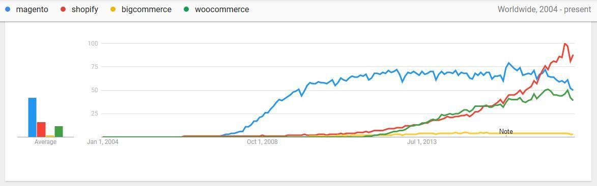 Increase in E-Commerce Platforms via Google Trends